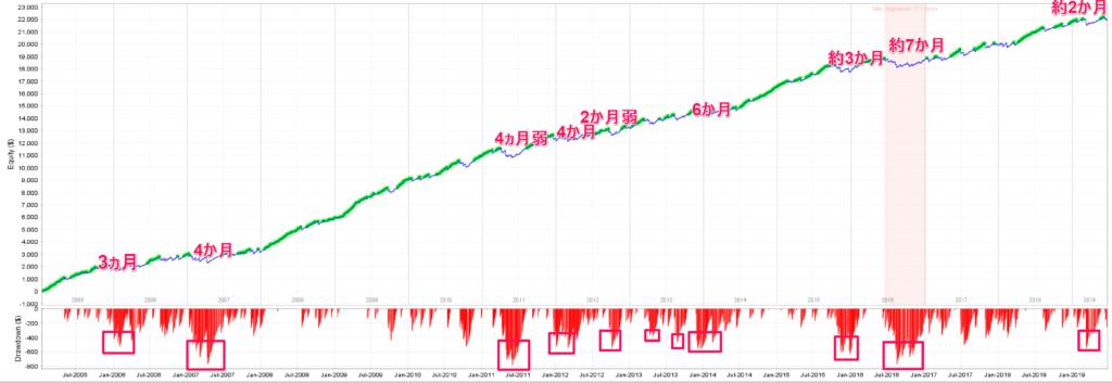 PoundMaster_EABANKの試算チャート解析