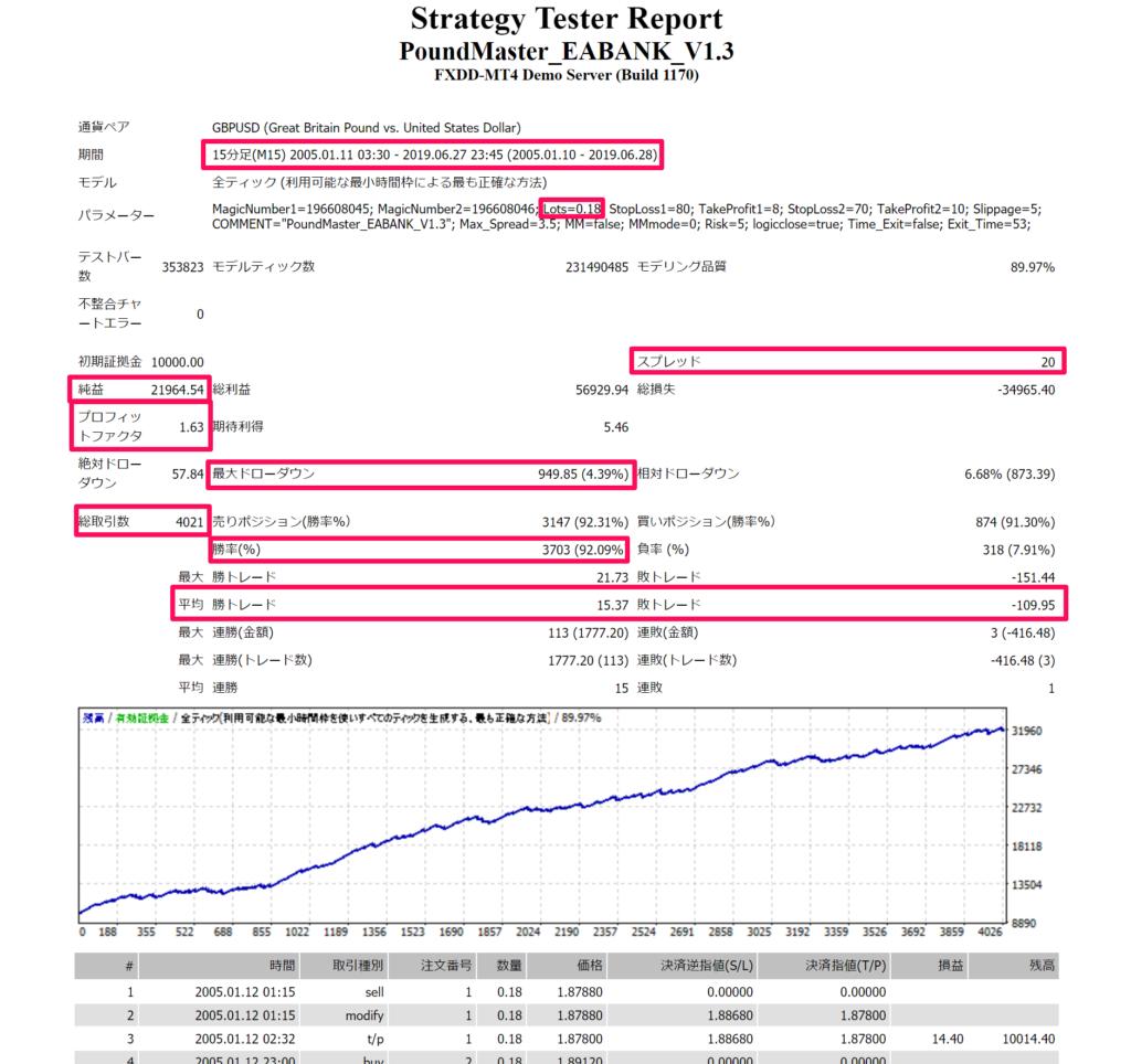 PoundMaster_EABANKのバックテスト