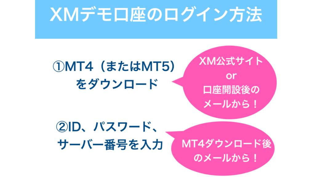 XMのデモ口座のログイン方法