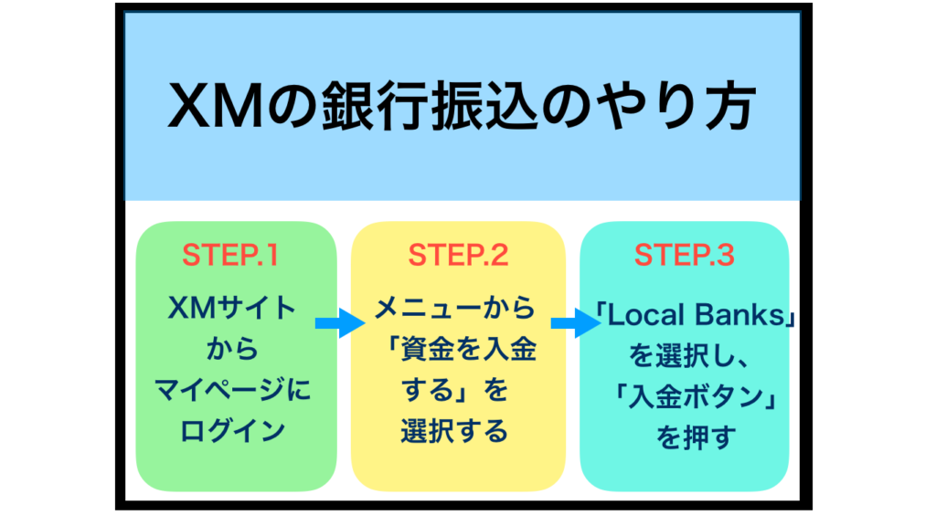 XMの銀行振込(国内銀行送金)の入金手順・やり方について