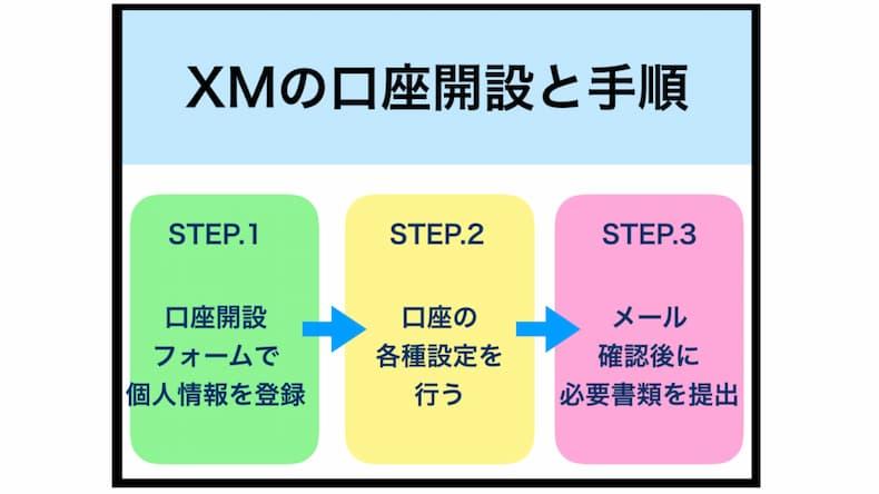 XMの口座開設方法と手順