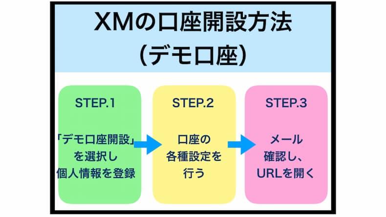 XMの口座開設方法(デモ口座)