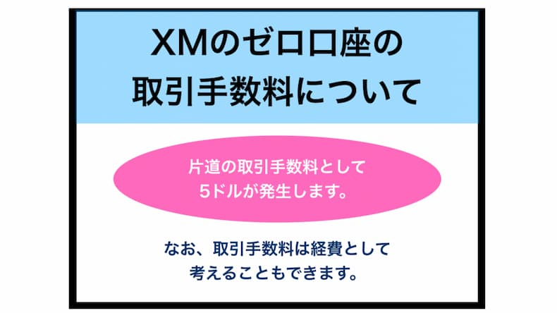 XMのゼロ口座は手数料が発生してもお得!?