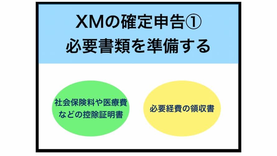 XMの確定申告方法の手順①必要な書類を準備する