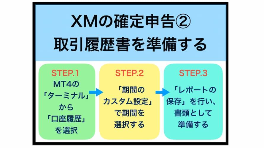 XMの確定申告方法の手順②「年間取引履歴書」を準備する