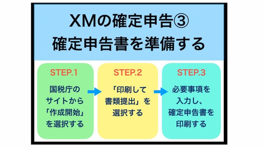 XMの確定申告方法の手順③確定申告書を準備する