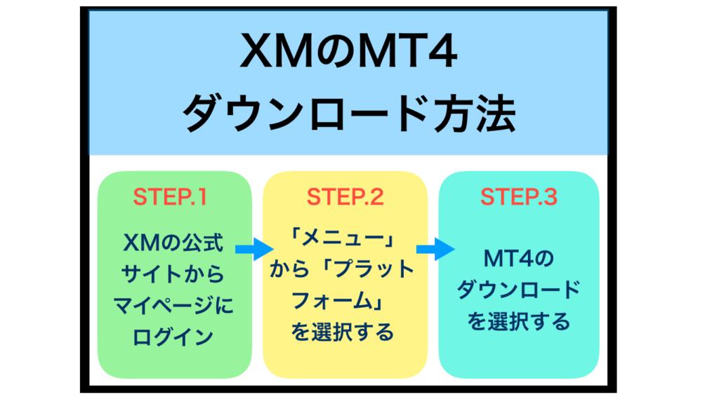 MT4のダウンロードおよび使用方法