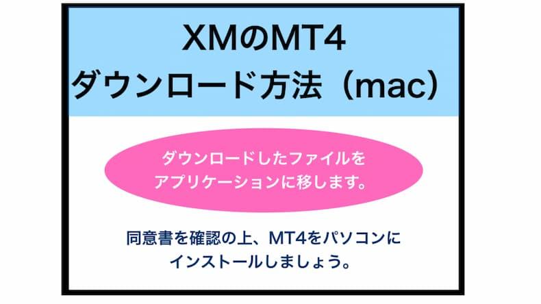 XMのMT4のダウンロード方法(MACの場合)