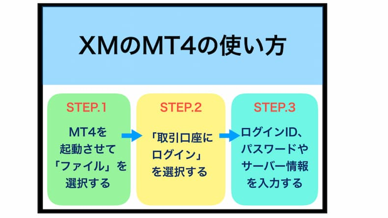 XMのMT4の使い方