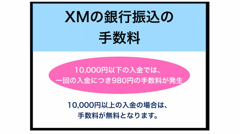 XMの銀行振込(国内銀行送金)の手数料