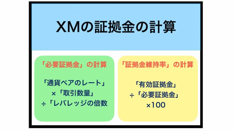 XMの証拠金の計算方法