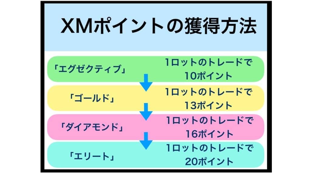 XMのポイントの獲得方法