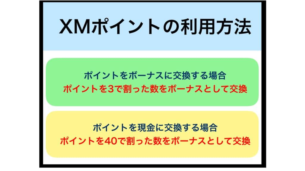 XMのポイントの利用方法